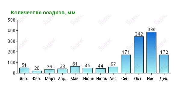 График осадков в Нячанге